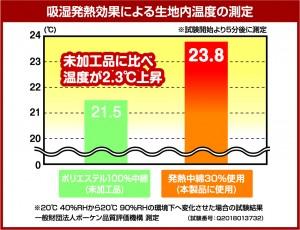 ウォーム敷パッド 吸湿発熱効果グラフ